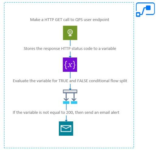 Power Automate notification flow design